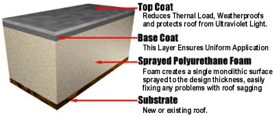 Foam Roofing Systems From All Foam Roofing